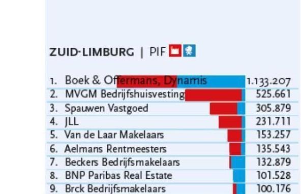 Spauwen Vastgoed verovert 3e plaats in regionale top 3 PropertyNL